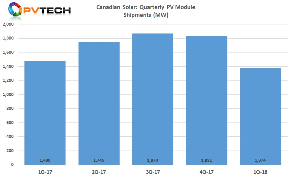 Canadian Solar reported PV module shipments in the first quarter of 2018 were 1,374MW, compared to 1,831 MW in the fourth quarter of 2017, which was slightly higher than previous guidance of shipments being in the range of 1.30GW to 1.35GW.
