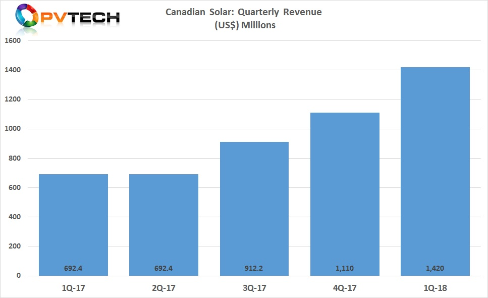 Canadian Solar first quarter 2018 revenue of US$1.42 billion, up 28.5% from US$1.11 billion in the fourth quarter of 2017 and up 110.5% from US$677.0 million in the prior year quarter.