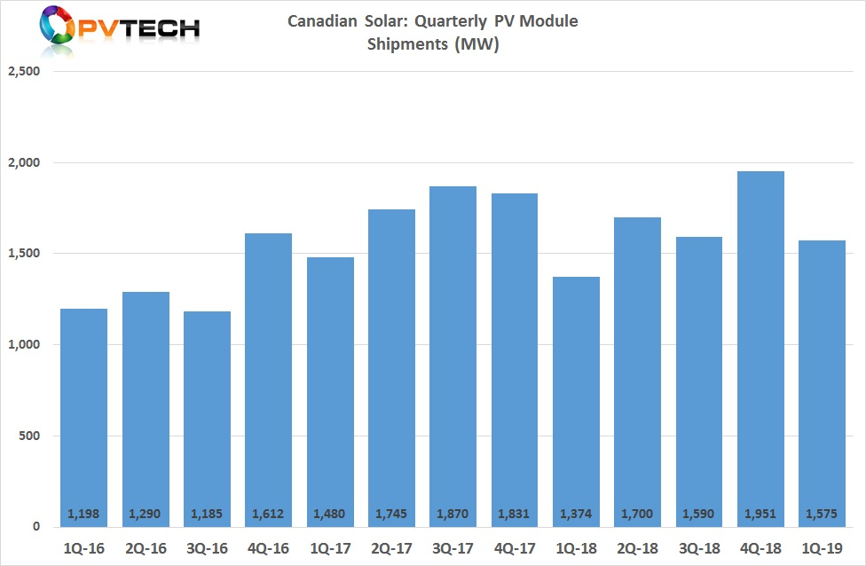 Total solar module shipments in the first quarter were 1,575MW.