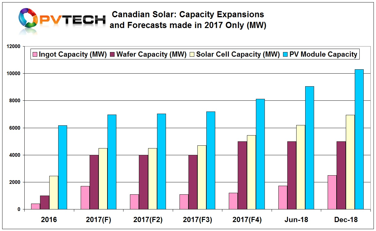Canadian Solar has now made four revisions to capacity expansion plans for 2017 and provided expansion plans for 2018 for the time.