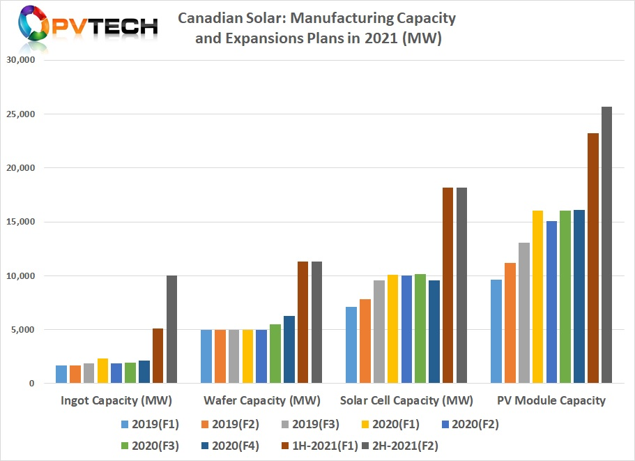 Almost all of Canadian Solar's rival SMSLs (JinkoSolar, Trina Solar, JA Solar, First Solar, LONGi Group and Risen Energy) have already announced a string of major capacity expansions in 2020 and projected expansions through 2021 and beyond that target just module assembly capacities well in excess of 30GW, each.