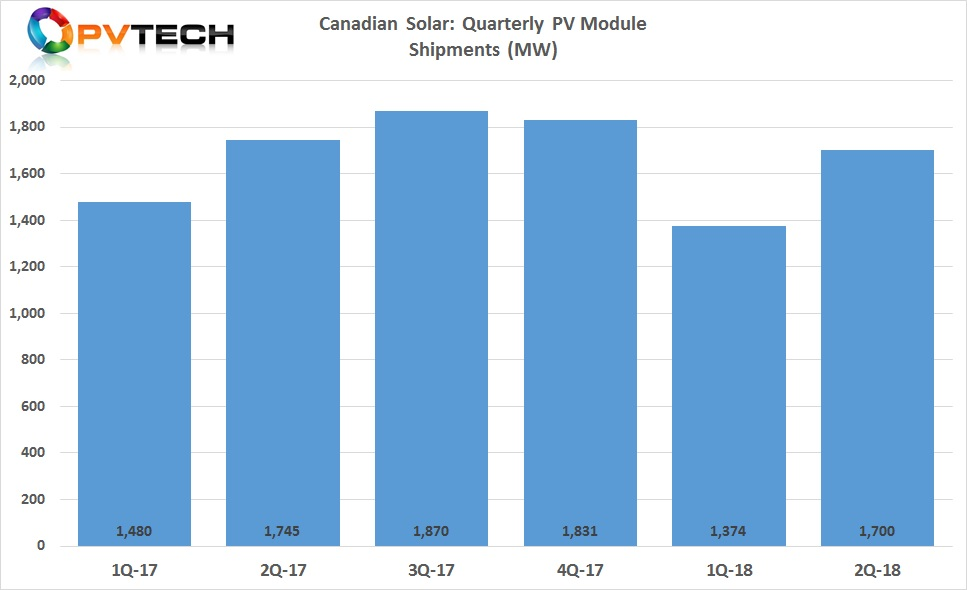 The SMSL had previously expected PV module shipments to be in the range of approximately 1.50GW to 1.60GW for the second quarter of 2018.