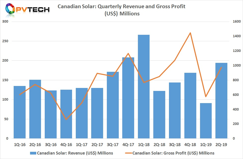 Canadian Solar reported revenue of US$1,036.3 million in the second quarter of 2019, compared to US$484.7 million in the first quarter of 2019.