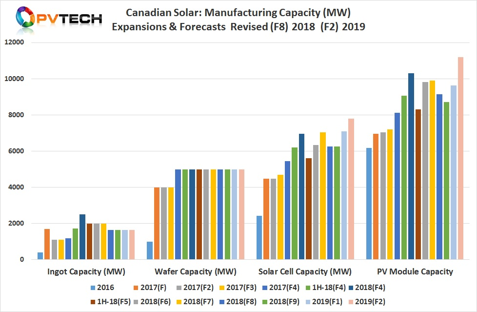 Canadian Solar has revised upwards module assembly plans for 2019.
