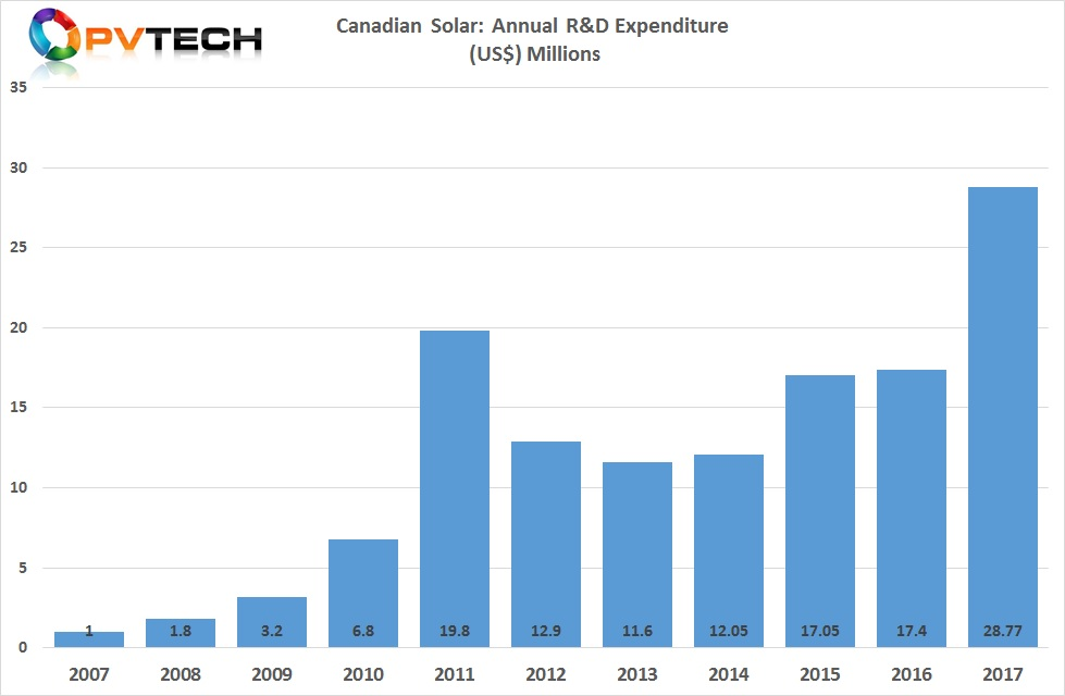 Canadian Solar increased by R&D spending by US$11.4 million, or 65.3%, from $17.4 million in 2016 to US$28.8 million by the end of 2017.