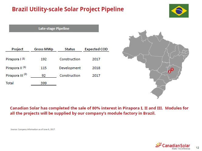 EDF EN has partnered with for two of our three of Canadian Solar's projects planned in Brazil as part of auctions undertaken in Brazil last year.  Image: Canadian Solar