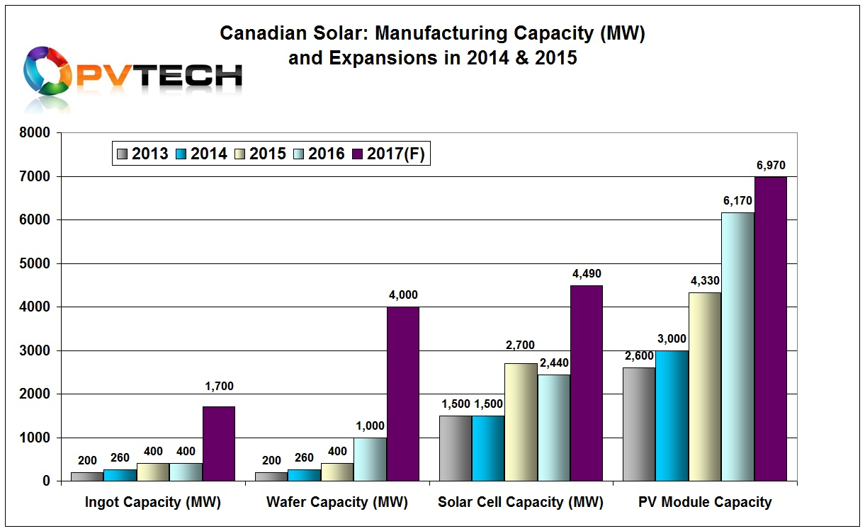 Canadian Solar also reported that would expand P-type multi PERC module assembly a further 800MW in 2017.