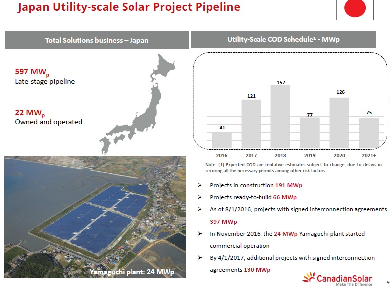 Canadian Solar has completed another two PV power plant projects in Japan, totalling 12.7MWp.