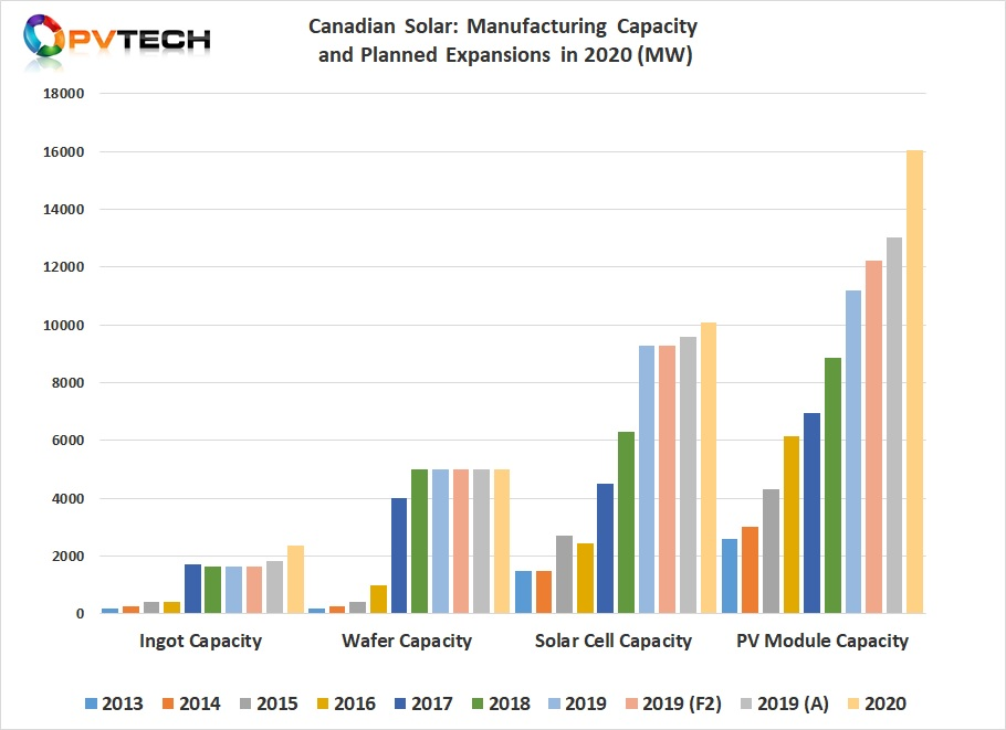 Canadian Solar did not provide any explanation as to why the module assembly capacity expansions were required in 2020, given that module assembly capacity in 2019 reached approximately 13GW and able to meet the high-end of shipment guidance for 2020 of 12GW.