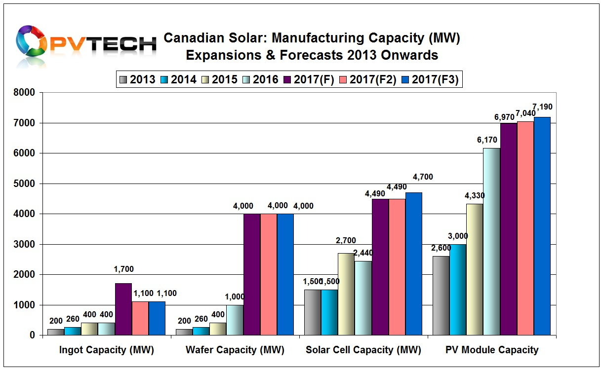 Canadian Solar continues to tweak its upstream manufacturing capacity expansion plans as a part of tight capital expenditure controls.