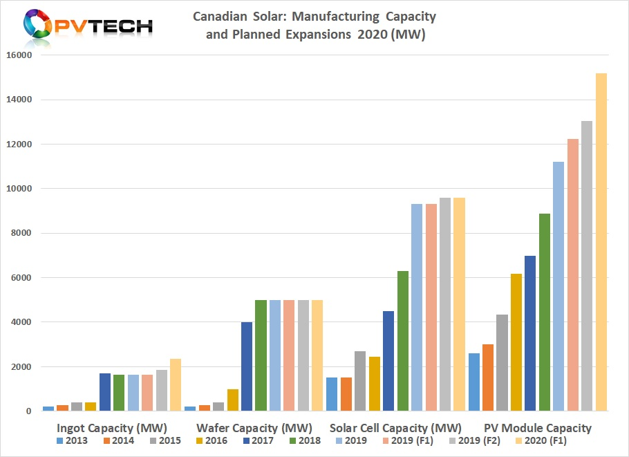 The cookie-cutter OEM growth has allowed Canadian Solar to readjust its in-house technology/manufacturing strategy (again), and move forward into 2020 without doing any major cell expansion (or technology-based) investments. Image: PV Tech