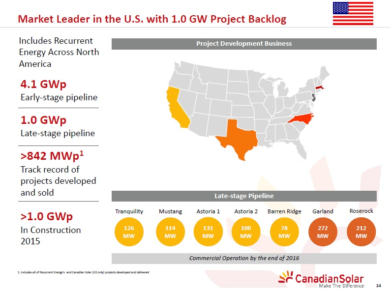 Canadian Solar has a 1GW 'late-stage' project pipeline in North America, including the 100MW Astoria 2 project.