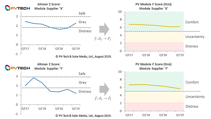 Comparison of traditional Altman Z Scores (left) and converted PV module supplier F scores (right) for two multi-GW module suppliers, with relative zones superimposed.