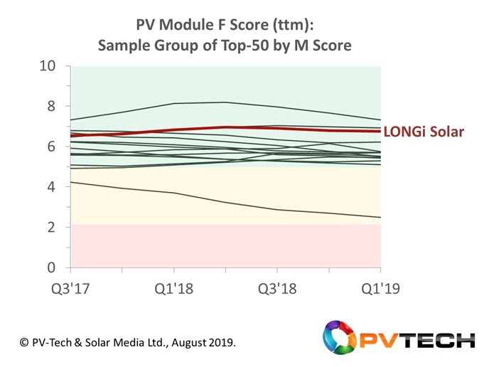 Module supplier financial scores (F) for a sample group within the analysis, chosen as part of the validation process of the methodology proposed and applied within this article.