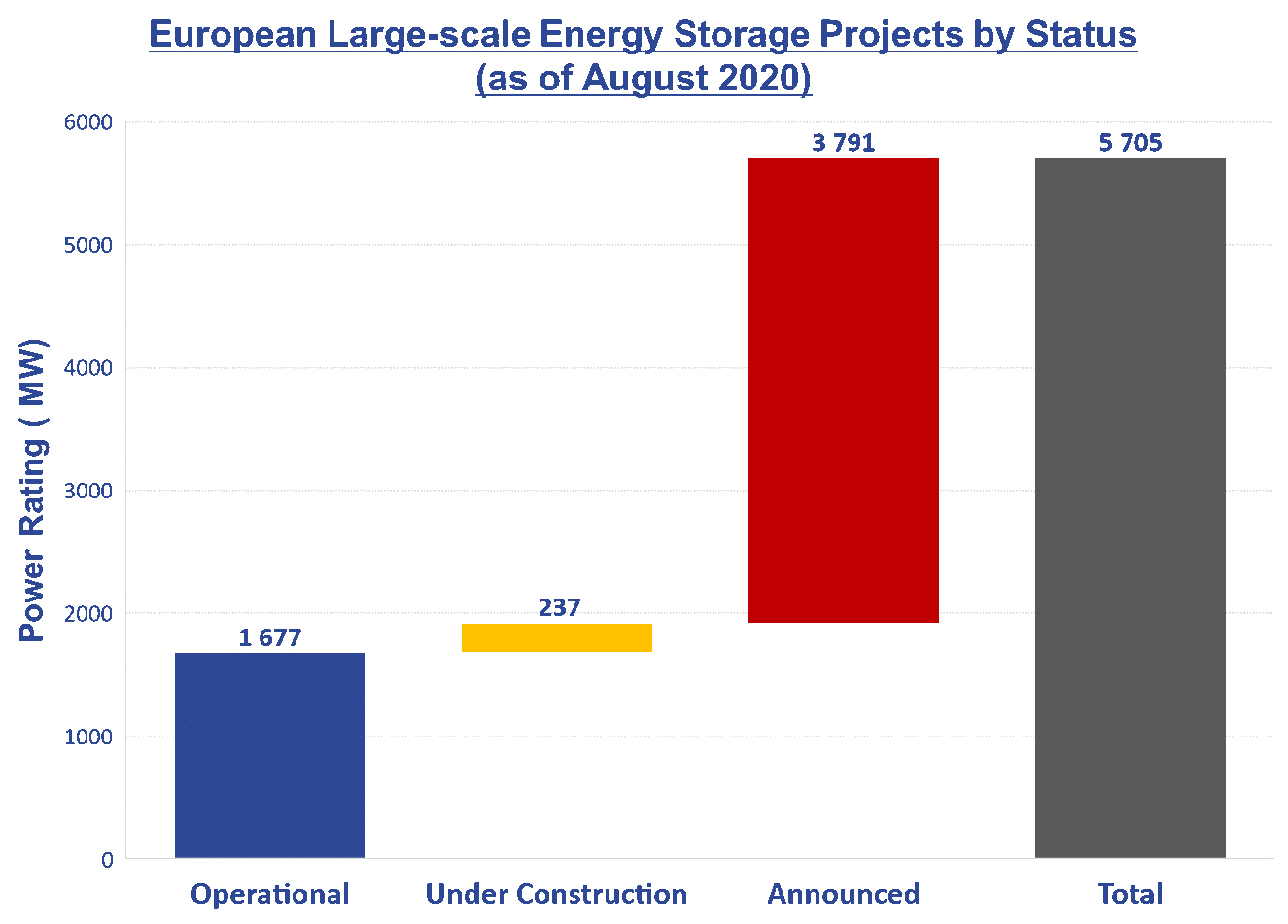 Figure 1. European large-scale energy storage projects by status as of August 2020