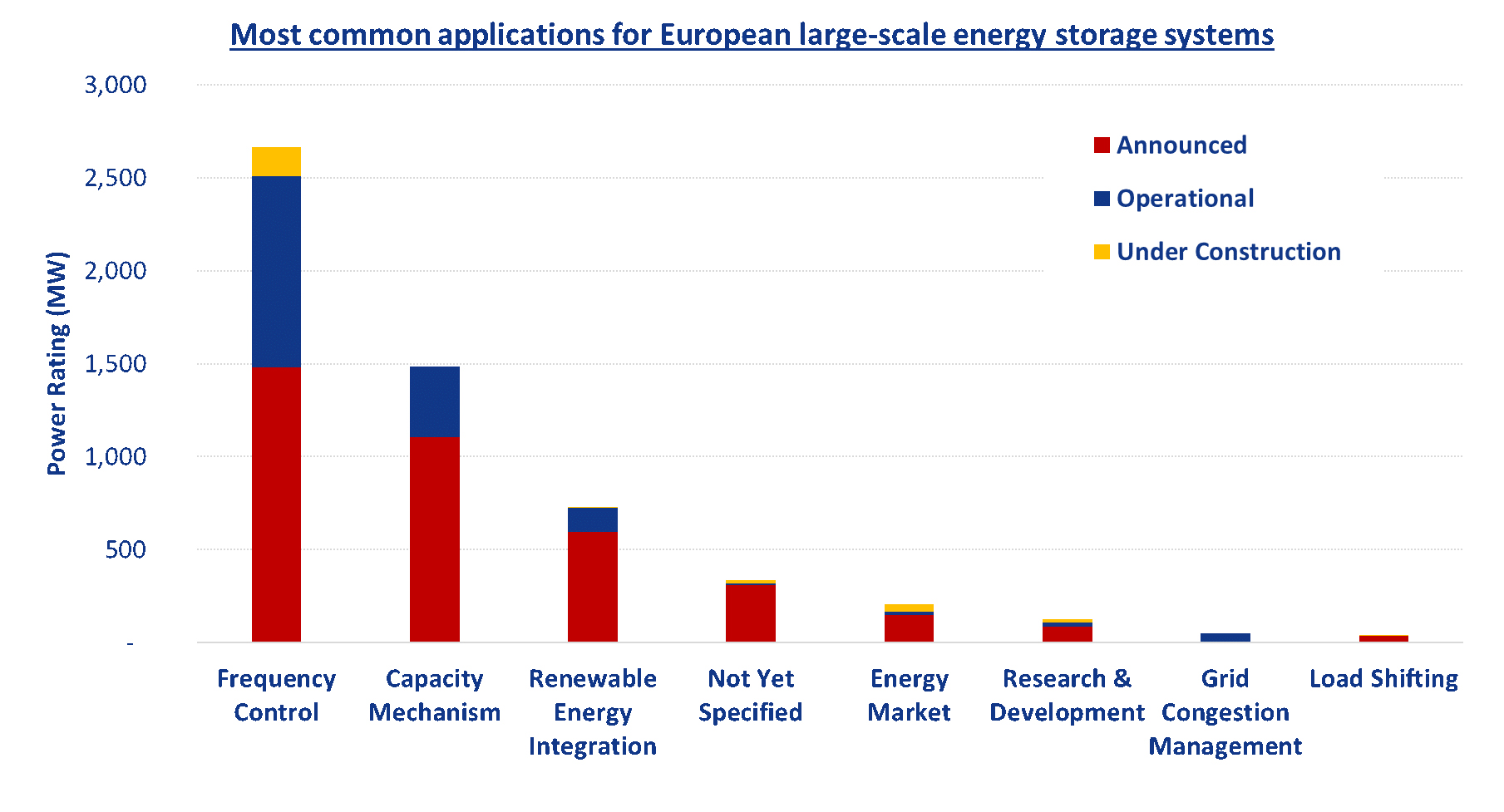 Figure 2. Most common applications for European large-scale energy storage systems