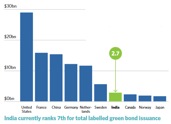India has become the seventh largest labelled green bond issuer with US$2.7 billion issued as of 12 October. Credit: CBI