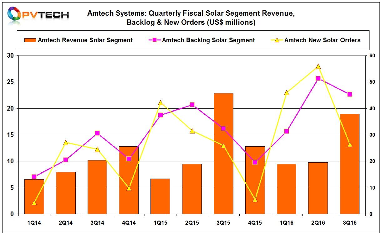 Amtech reported new solar segment orders of US$13.2 million, compared to US$28 million in the preceding quarter.