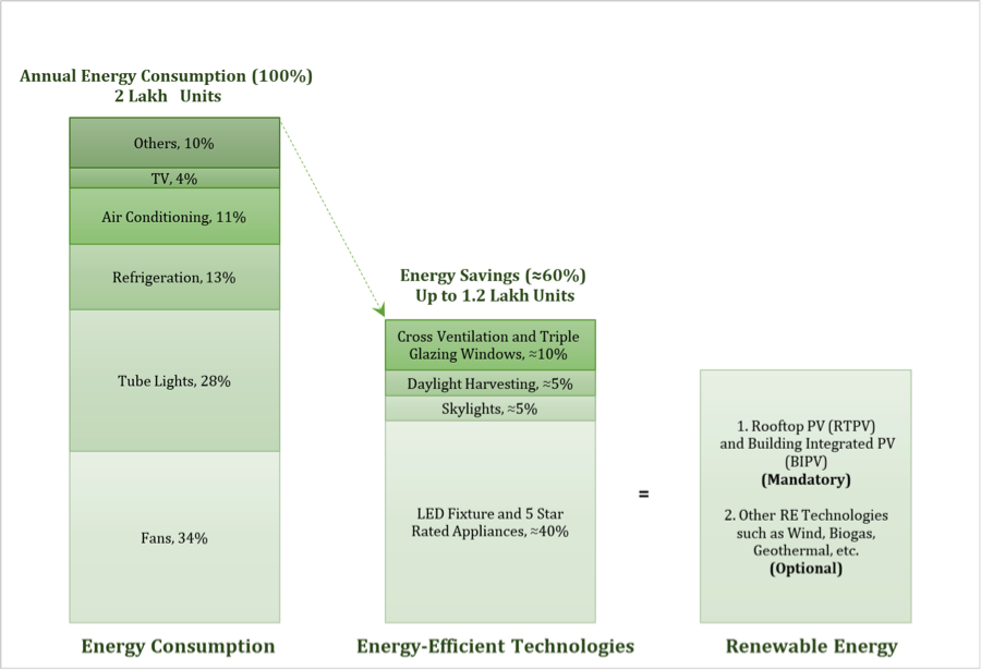 Figure 2: Example showcasing a strategy to boost NZEB for Residential Sector (for Energy Consumption)
