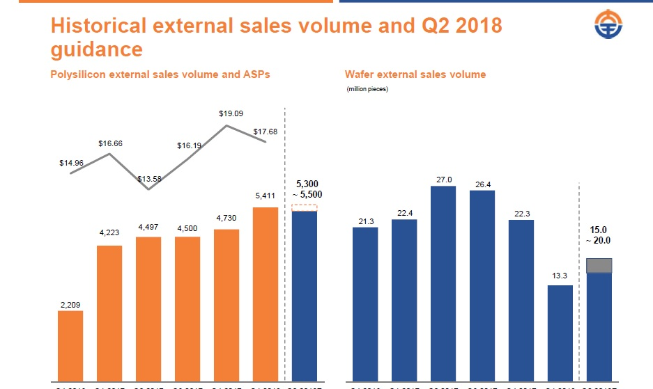 Daqo reported first quarter 2018 revenue of US$103.3 million, compared to US$103.7 in the fourth quarter of 2017 and $83.8 million in the first quarter of 2017. Image: Daqo