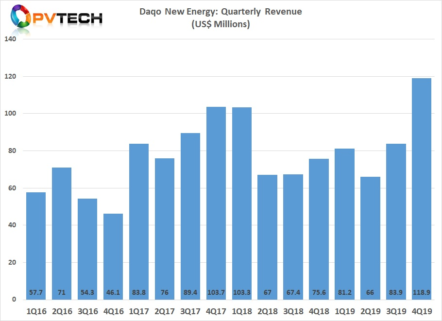 The earlier than expected Phase 4A capacity expansion had a major impact on fourth quarter and full-year financial results. Image credit: Solar Media