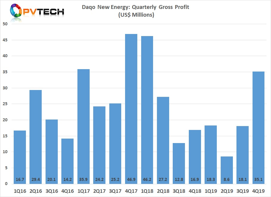 Daqo reported gross profit of US$35.1 million in Q4, compared to US$18.1 million in the third quarter of 2019. Image credit: Solar Media