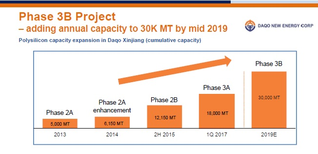 The expansion would lead to a total annual nameplate capacity of over 30,000 MT by the end of the second quarter of 2019. Image: Daqo