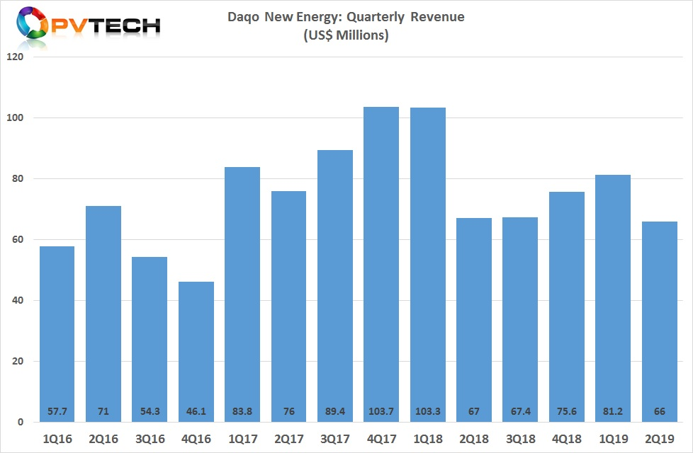 Daqo reported second quarter 2019 revenue of US$66.0 million, compared to US$81.2 million in the first quarter of 2019, and US$63.0 million in the second quarter of 2018. Daqo said the decline in revenue was primarily due to lower polysilicon sales volume and lower ASP.