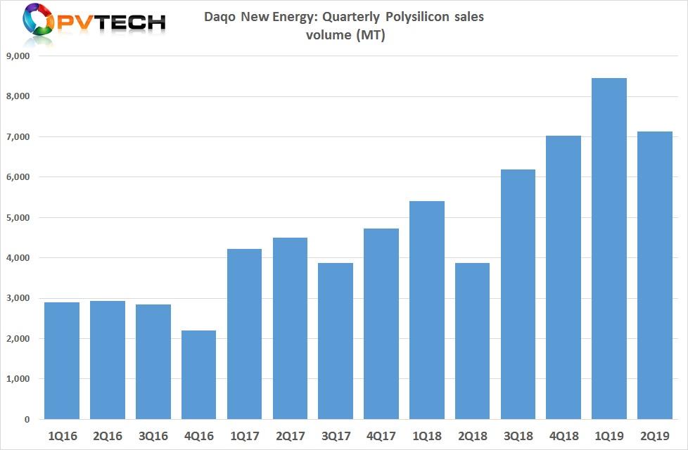Polysilicon sales volume in the reporting period were 7,130 MT in Q2 2019, compared to 8,450 MT in Q1 2019.