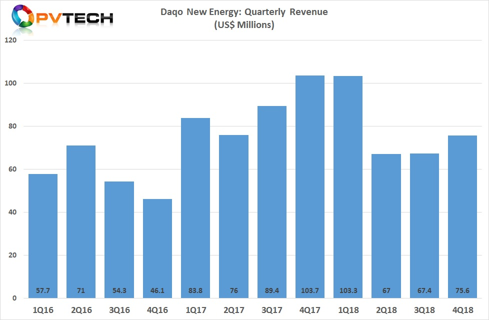Daqo reported fourth quarter revenue of US$75.6 million, compared to US$67.4 million in the third quarter of 2018.