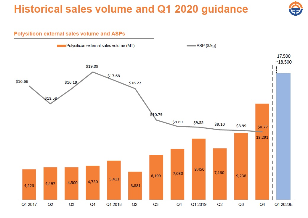 Polysilicon ASP decline has been significant in the industry over the last two years. Image: Daqo