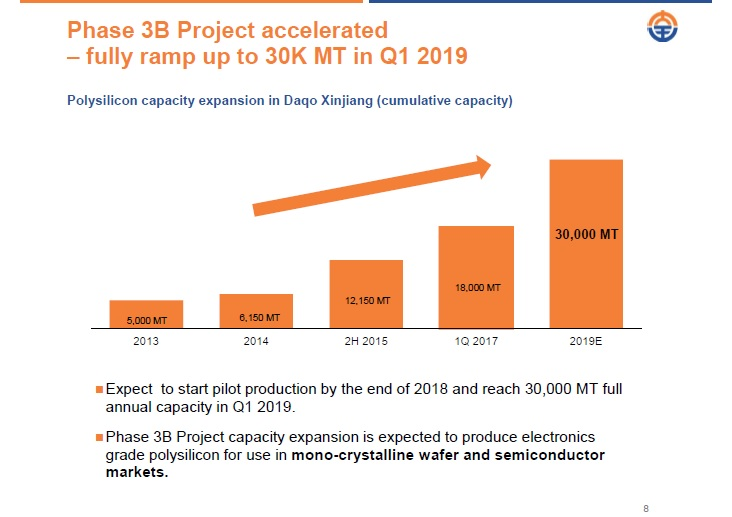 Daqo said that it had completed the construction and installation of its Phase 3B polysilicon production facility in Shihezi, Xinjiang and had started pilot production. Image: Daqo