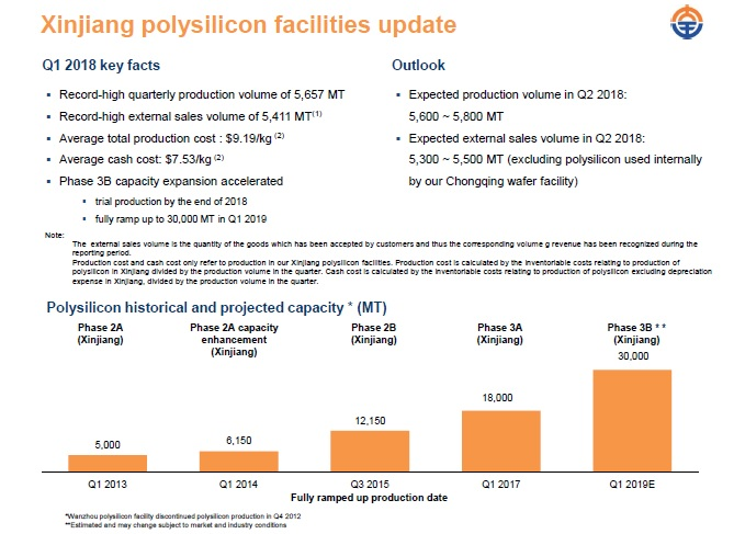 Daqo also said that it was kick-starting its Phase 4A polysilicon expansion, which was intended to increase annual polysilicon capacity by 35,000MT. Image: Daqo