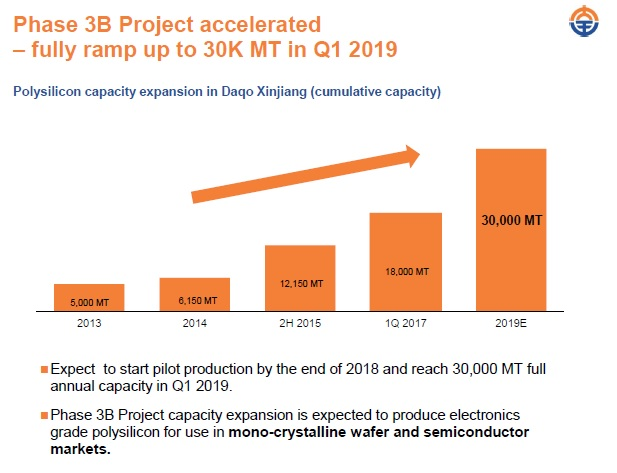 China-based polysilicon producer Daqo New Energy is accelerating the pace of its Phase 3B capacity expansion project as well as starting Phase 4A that will increase annual polysilicon capacity by 35,000MT. Image: Daqo