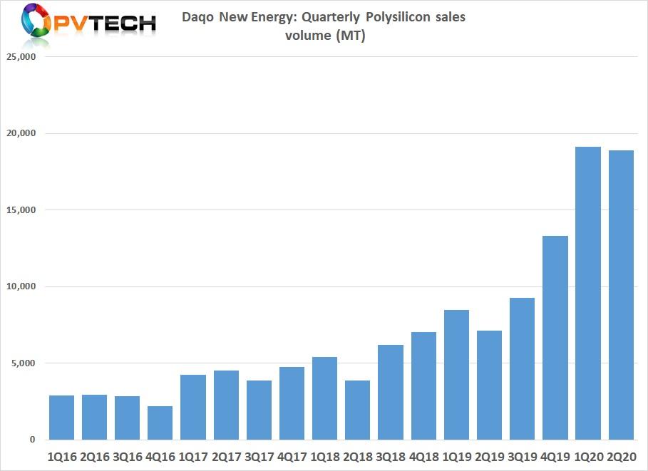 Polysilicon sales volume was 18,881 MT in Q2 2020, compared to 19,101 MT in Q1 2020.
