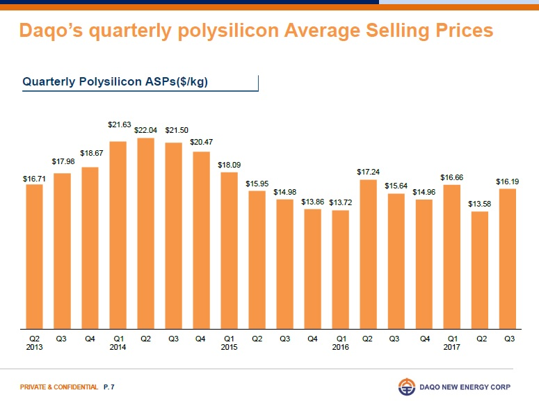 As a result of strong downstream PV market, the market remained short-supplied and polysilicon pricing increased throughout the third quarter. Image: Daqo