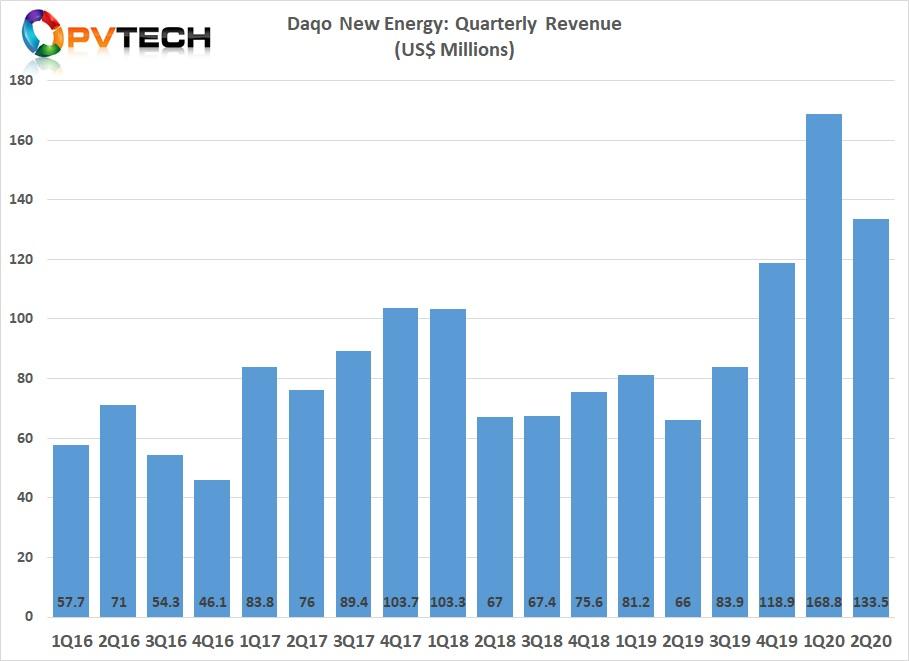 Daqo reported Q2 2020 revenue of US$133.5 million, compared to US$168.8 million in the previous quarter.