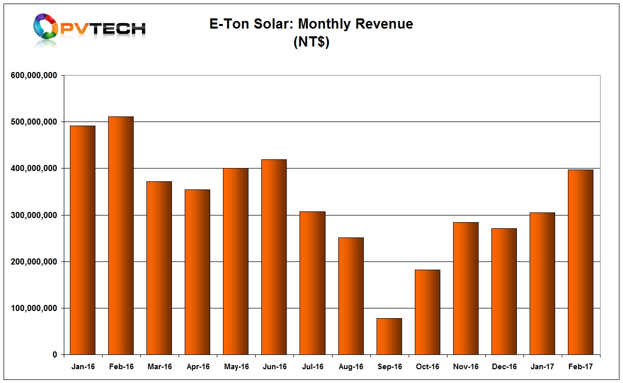 E-Ton Solar Tech reported a significant jump in February sales.