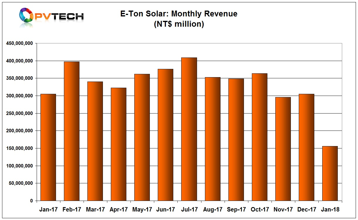 E-Ton had sales of NT$156.2 million in January 2018, compared to NT$ 305 million in December 2017.