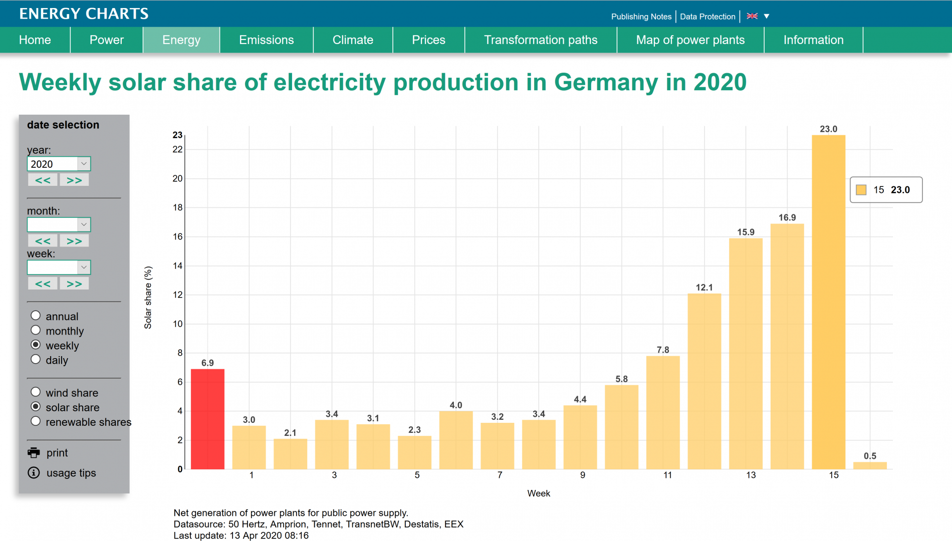 At 1.74TWh, the power generated by solar between 6 and 12 April 2020 (both days inclusive) surpassed that of wind (1.28TWh), nuclear (1.23TWh) and brown coal (1.09TWh), according to Fraunhofer ISE. Image credit: Fraunhofer ISE.