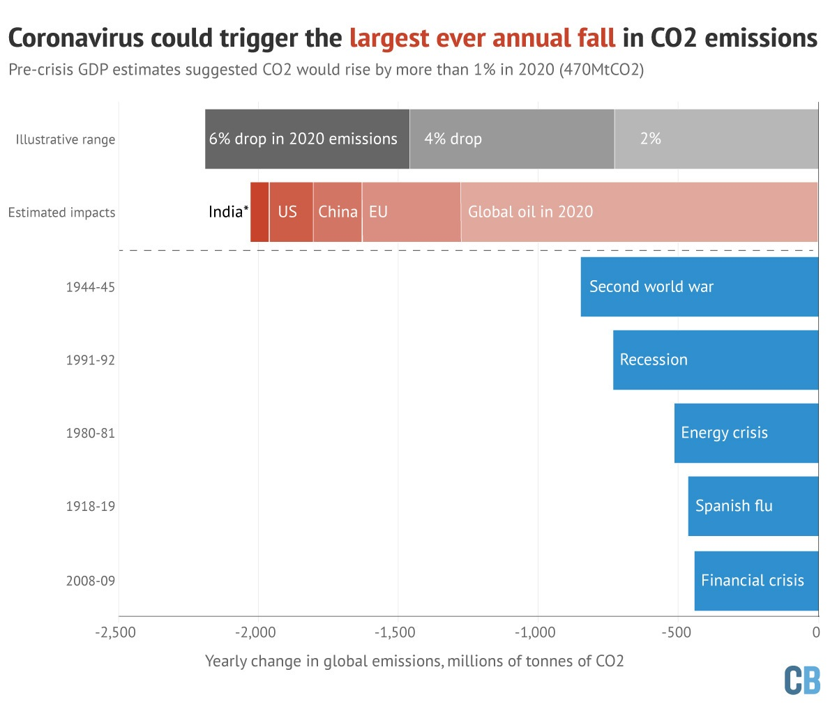 Even if the 2,000 MtCO2 annual cuts come to pass, they would still fall short of the nearly 2,800 MtCO2 required this year to limit global warming to 1.5C, Carbon Brief said. Graph source: Carbon Brief