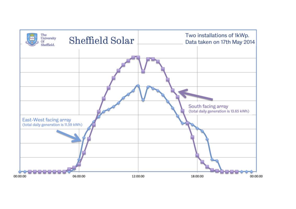 Image: Sheffield Solar.
