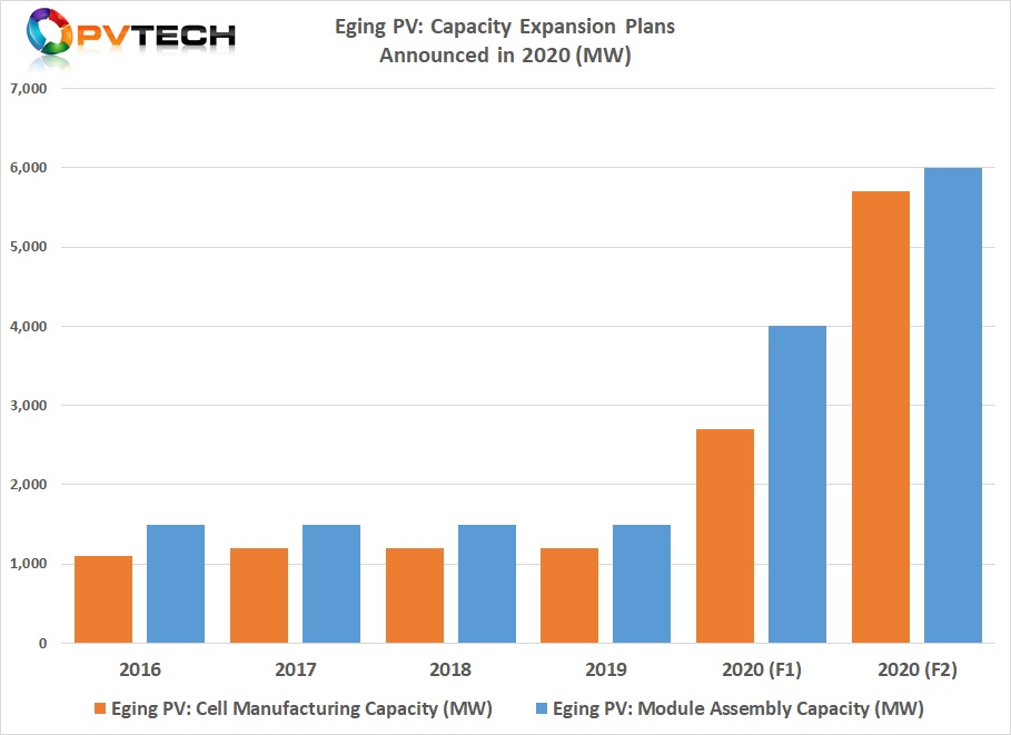 The December 2020 capacity expansion announcements were basically due to the need to expand capacity to meet demand.