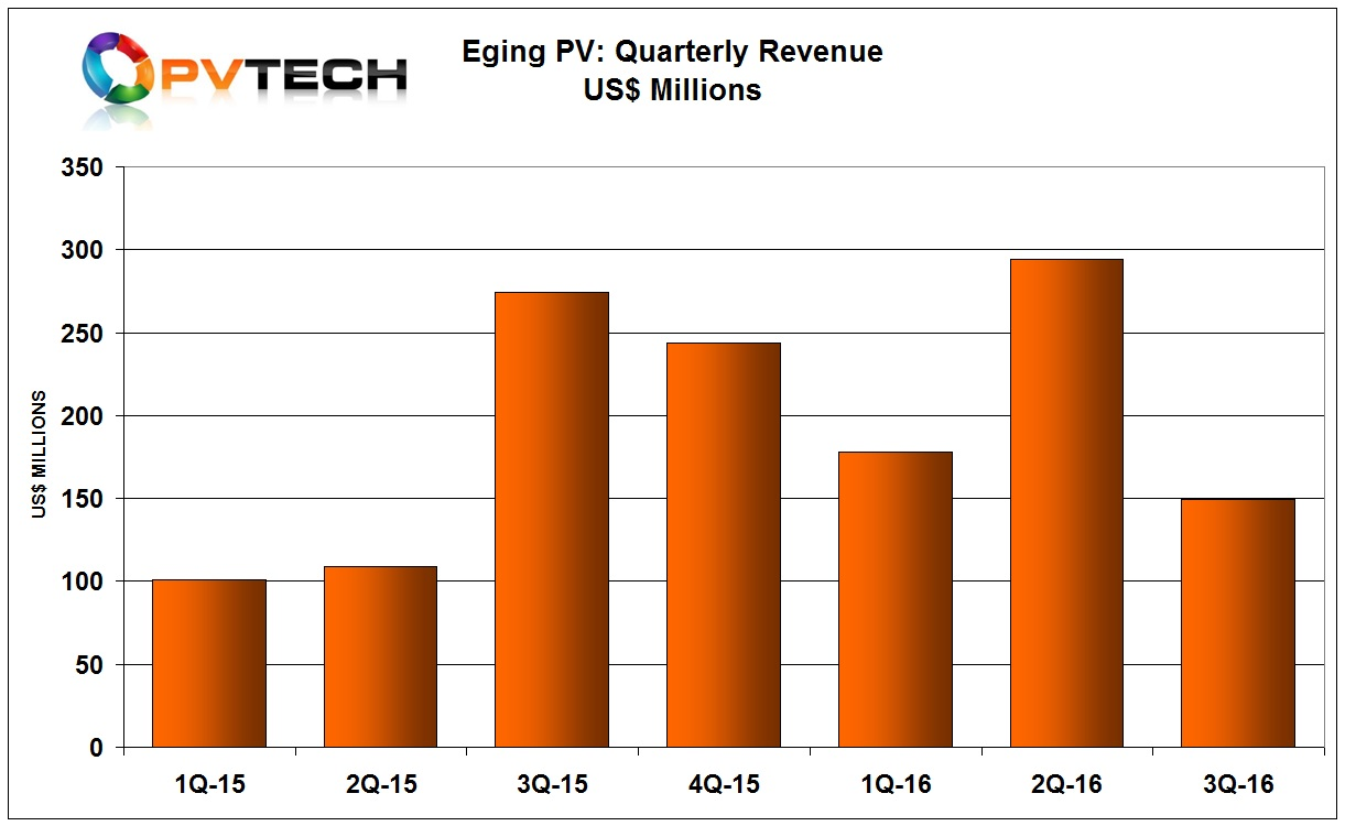 Eging Photovoltaic Technology Co has reported a significant 49.3% decline in third quarter 2016 revenue after a recent record revenue level in the previous quarter.