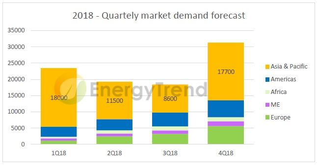 EnergyTrend is forecasting global solar demand to decline by around by 5% to 8% in 2018, reaching 92GW to 95GW. Image: EnergyTrend