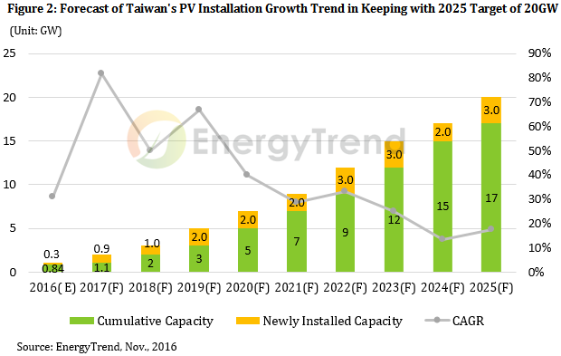 Taiwan's trajectory up to 2025. Credit: EnergyTrend