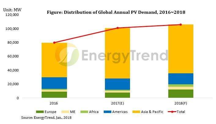 EnergyTrend said that it expected Chinese market will slow down in 2018 through to 2020. Image: EnergyTrend