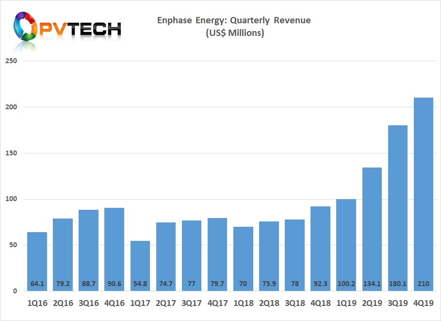 Enpahse hit a record quarterly revenue of US$210 million.