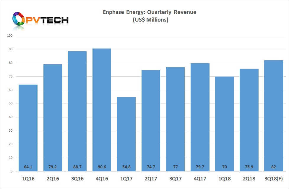 Enphase reported in-line second quarter revenue of US$75.9 million, on guidance of US$72 million to US$80 million.