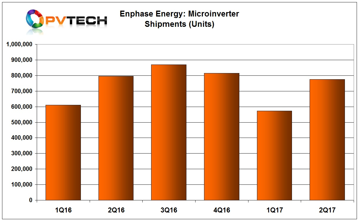 Microinverter unit shipments were a record 775,000.
